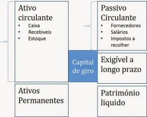 Tabela Capital de Giro
