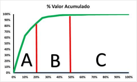ABC - gráfico 1