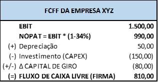 FCFF XYZ